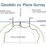Land Surveying. Civil Engineering and Architecture. Unit 3 – Lesson 3.4 – Site Considerations. Geodetic vs. Plane Survey. Plumb Line. Plane Survey. Line of equal elevation. Geodetic Survey. Line of equal elevation. Rod. Rod. Horizontal Plane. Earth's surface. In a geodetic survey, the geoid is taken as the datum. Lines that indicate level surfaces undulate with the strength of the gravitational field. In a plane survey, the curvature the Earth is considered flat, and lines of equal elevation are assumed to be horizontal planes. In this class, we will perform plane surveys. Geoid or other Datum. Project Lead The Way, Inc. Copyright 2010.