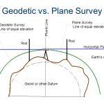 Геоид, Елипсоид, Проекција, Рамнина - што значат овие поими?