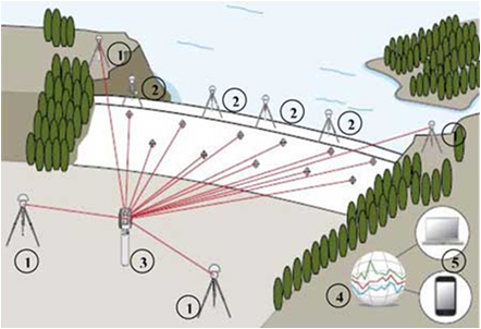 monitoring geodesy