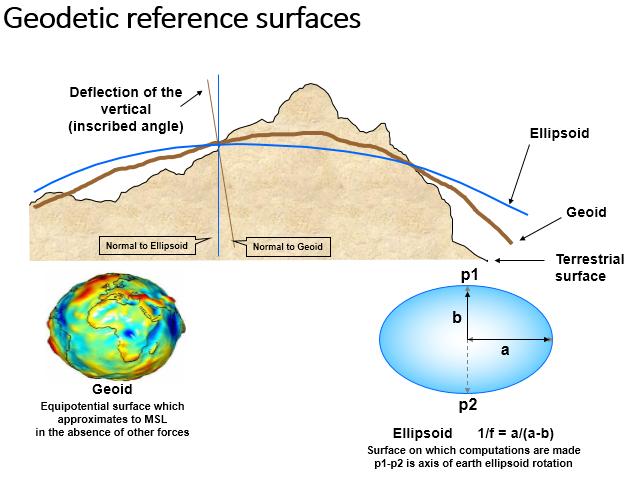 geodetski referentni povrsini geodetic reference surfaces georeport
